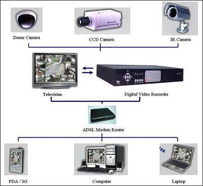 A Star Systems Intruder Alarm System Supplier In