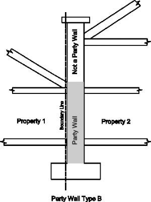 party wall consulting ltd party wall surveyor in