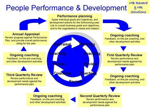 performance and reward management challenges in mne Global performance management in the multinational enterprise an analysis of country-specific practices, global best practices, and employees' preferences in.