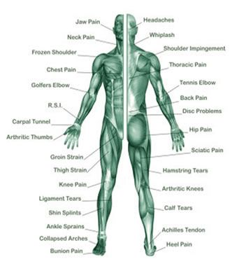 Sports Injuries & Fitness Therapies - Sports Therapist in ...